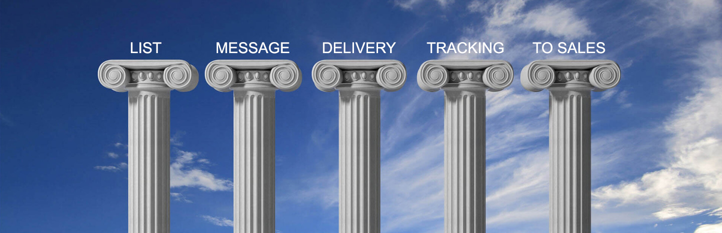 The Five Pillars - Foundation of an Effective Marketing Campaign